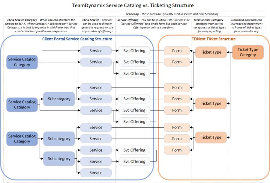 Moderate service catalog versus ticketing structure