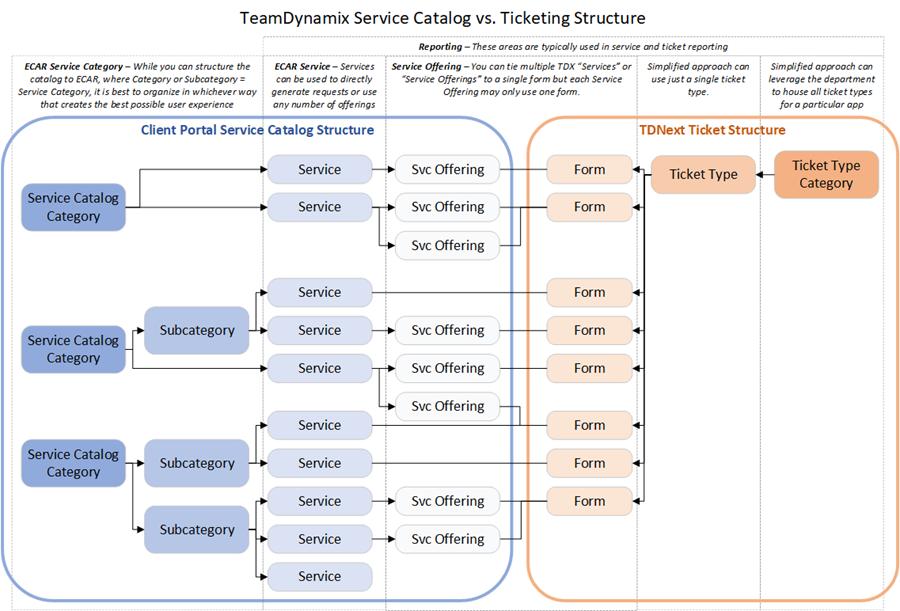Simple tickets versus service catalog structure