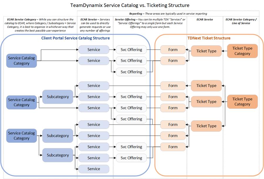 Complex service catalog versus ticketing structure